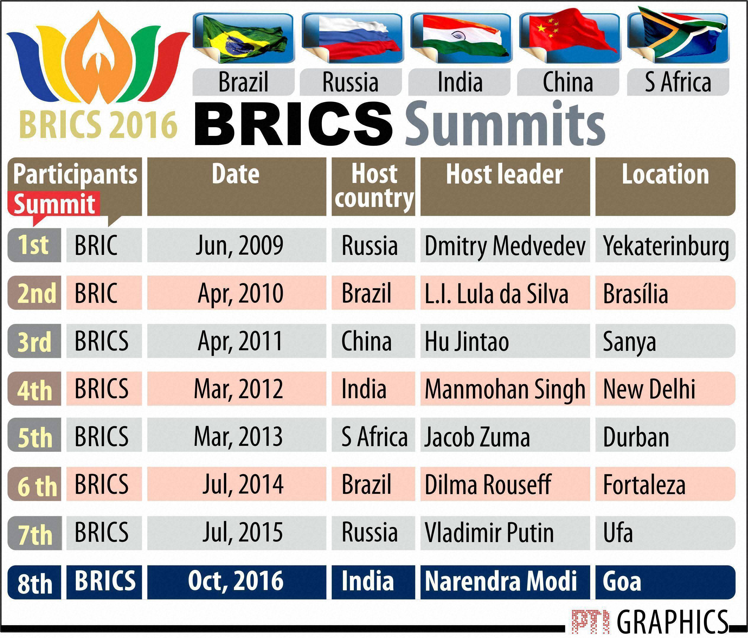 brics-timeline