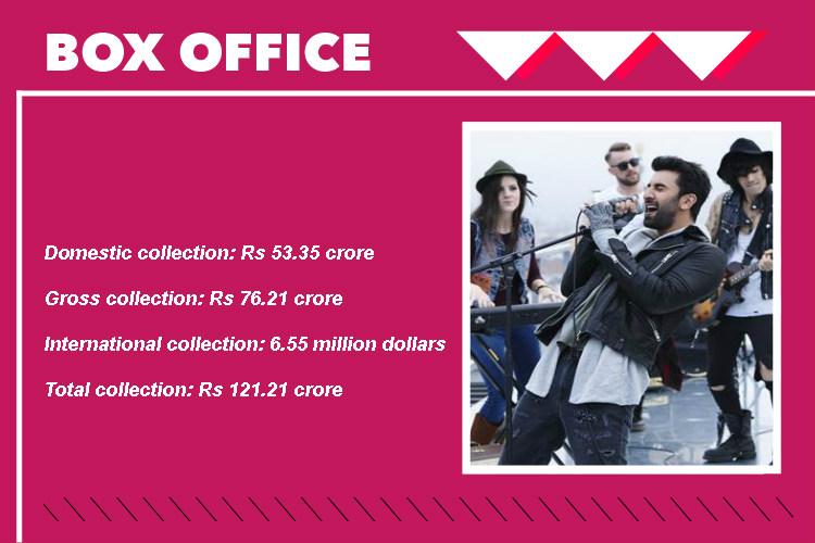 Ae Dil Hai Mushkil Box office
