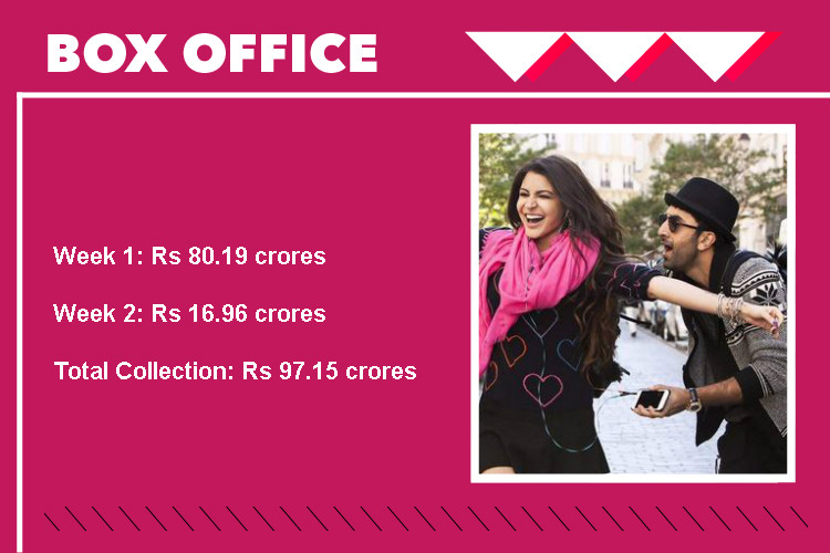 Shivaay vs Ae Dil Hai Mushkil, ADHM Box office