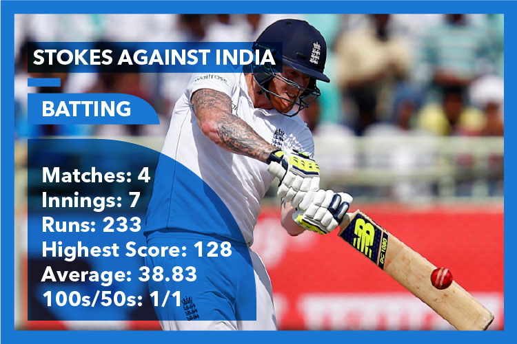 Ben Stokes, England cricket team, India vs England