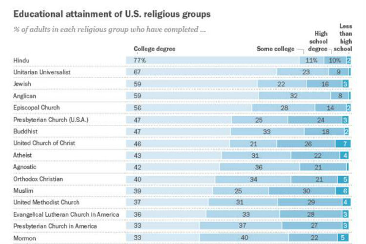 Hindus are the most educated religious group in the US