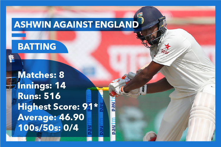 R Aswhin, Indian cricket team, India vs England