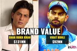 Virat Kohli at No 2 with Rs 600 cr earnings per year, Shah Rukh Khan still the king