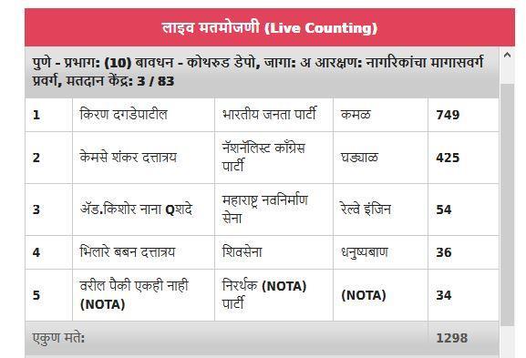 Photo: Pune corporation Website