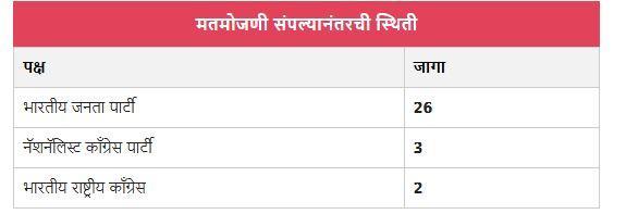 Pune corporation polls