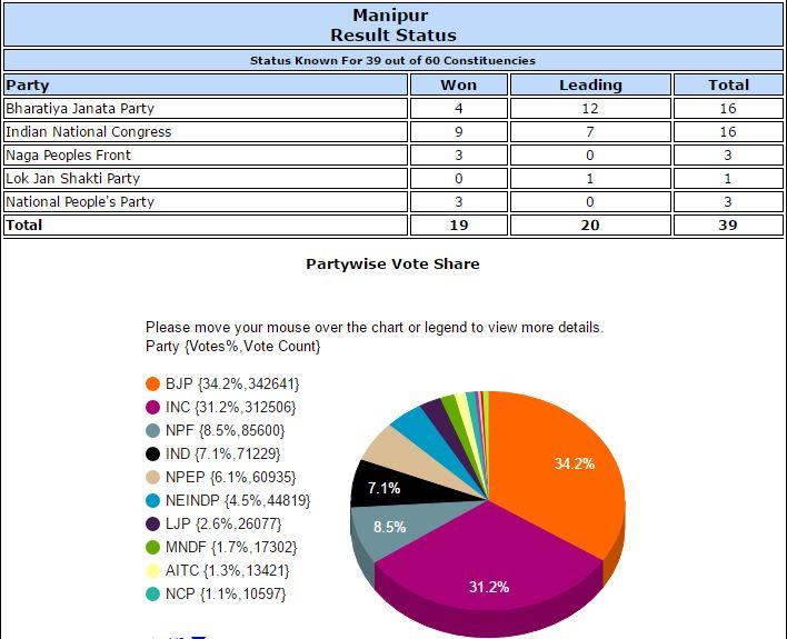 Manipur Assembly Elections Polls EC