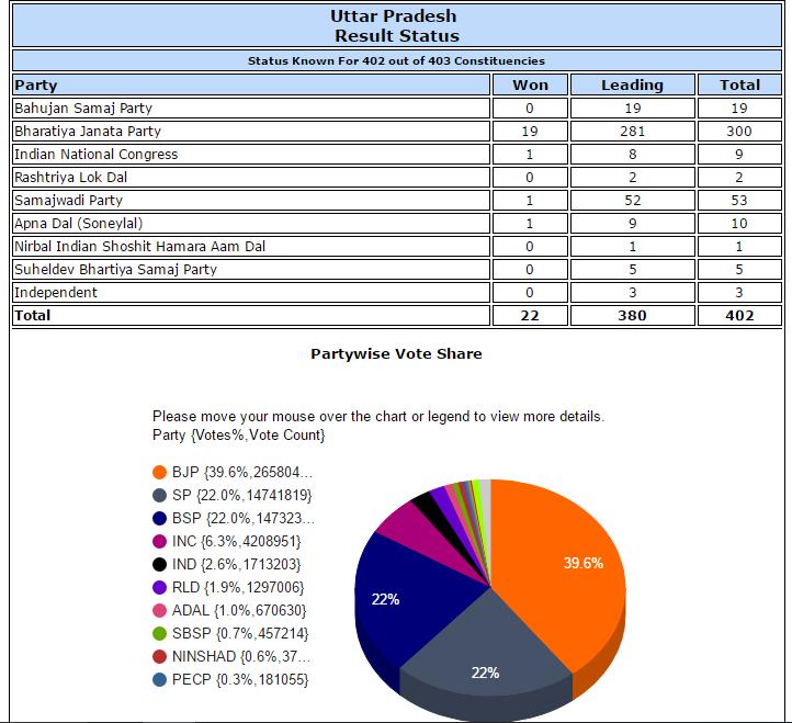 Uttar Pradesh assembly election result 2017