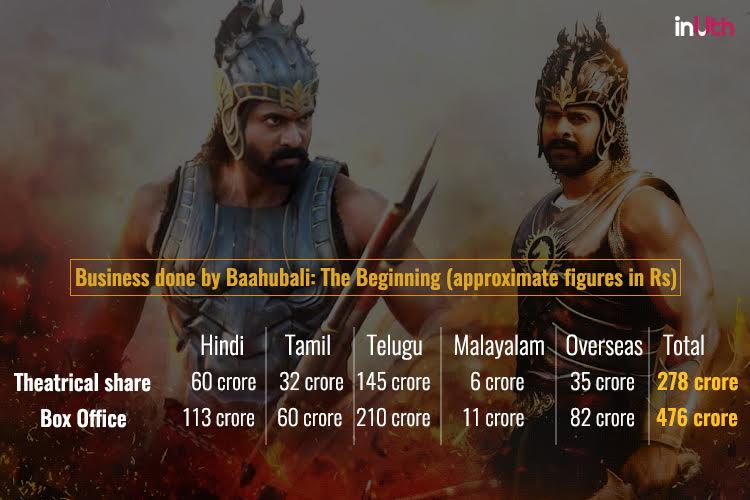 Baahubali: The Beginning Box Office breakup