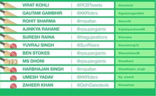 IPL Twitter XI