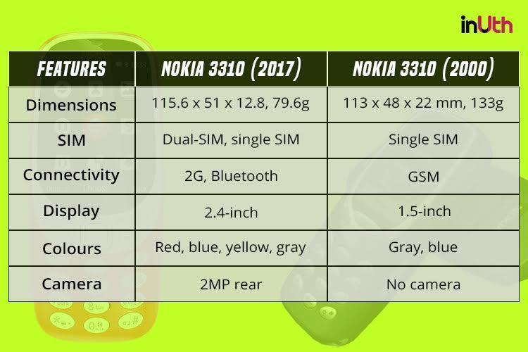 Nokia 3310, nokia