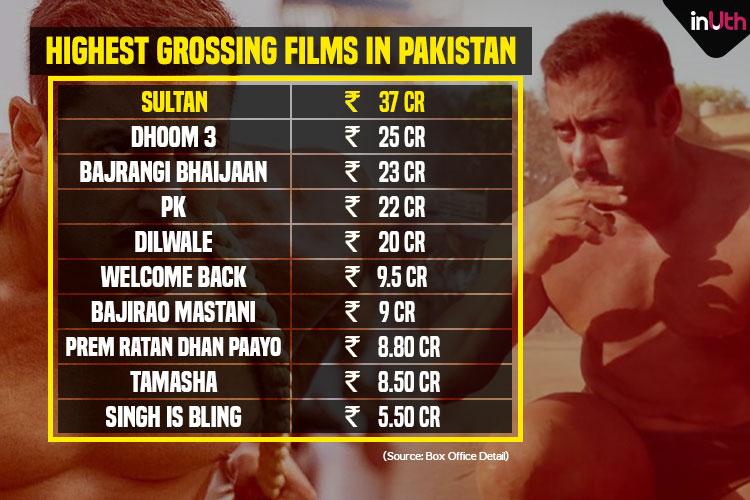 Pakistan Box Office, Sultan, Salman Khan, Dhoom 3