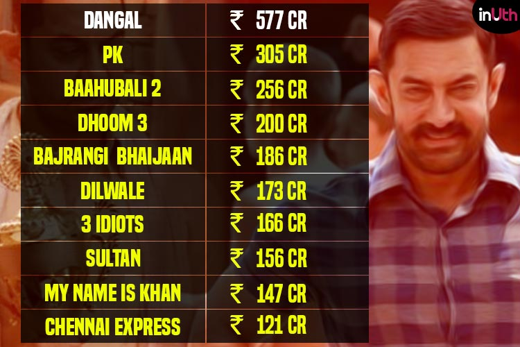 Top 10 highest overseas grossers, Dangal, Bahubali 2, Sultan