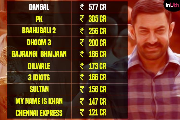 Top 10 highest overseas grossers, Dangal, Bahubali 2, Sultan