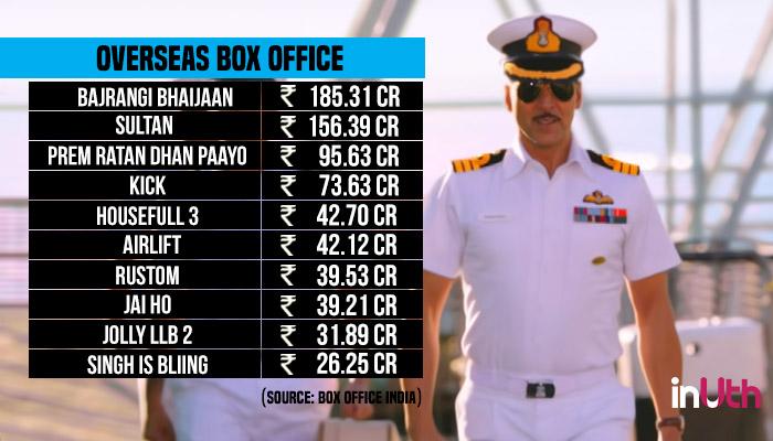 akshay Kumar, Salman Khan, Overseas Box Office