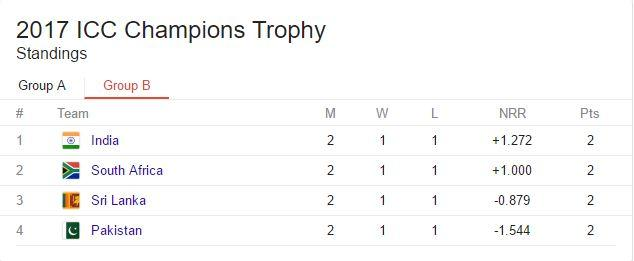 ICC Champions Trophy 2017 Points Table Group B