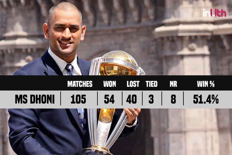 MS Dhoni captaincy records, statistics