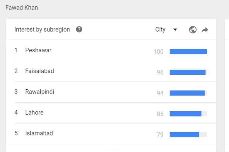 Fawad Khan, Pakistan, Google Trends