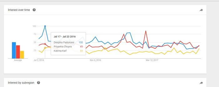 Google Trends Screenshot
