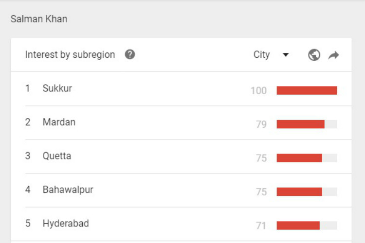 Salman Khan, Pakistan, Google trends