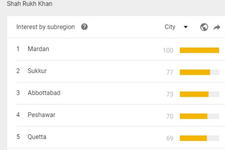 Shah Rukh Khan, Pakistan, Google Trends