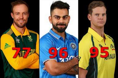 Virat-Kohli,AB-de-Villiers,Steve-Smith, Most 300 plus ODI scores
