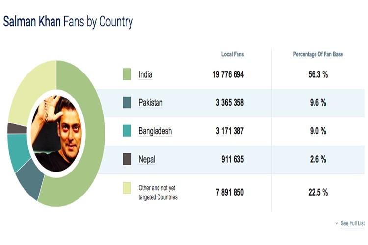 Virat Kohli, Salman Khan, Facebook India, Bangladesh Pakistan
