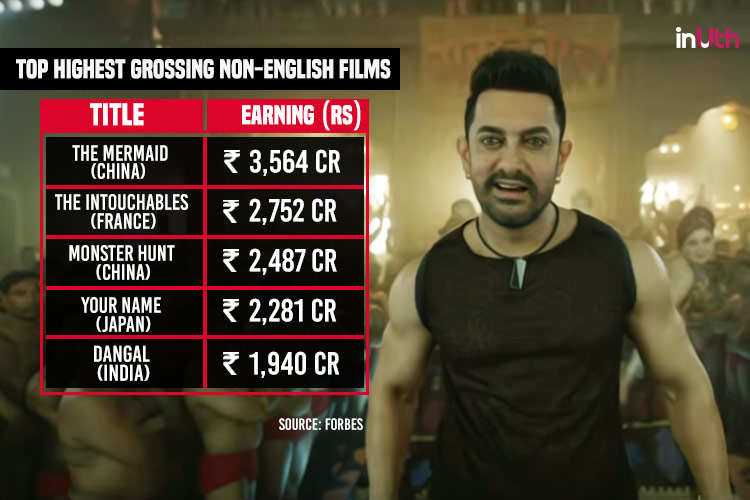 Aamir Khan, Dangal, Worldwide Box Office