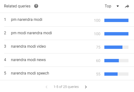 queries-related-to-pm-modi