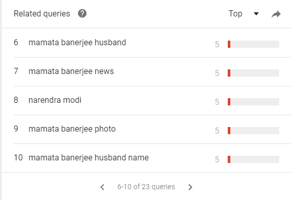 related-queries-mamata-banerjee