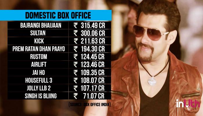 Salman Khan, Akshay Kumar, Domestic Box Office