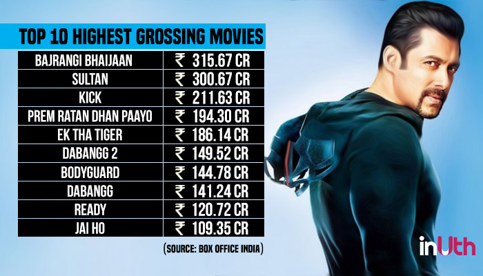 Salman Khan, Box Office records