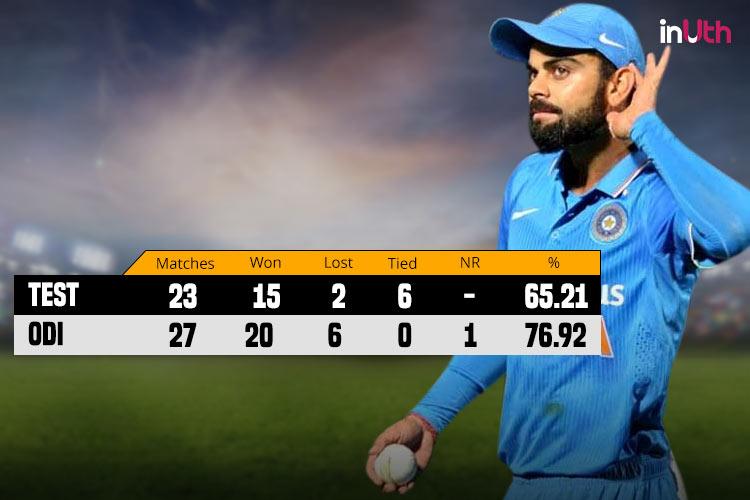 Virat Kohli captaincy records, statistics