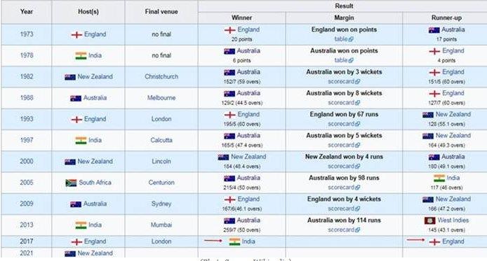 Wikipedia declares India winners