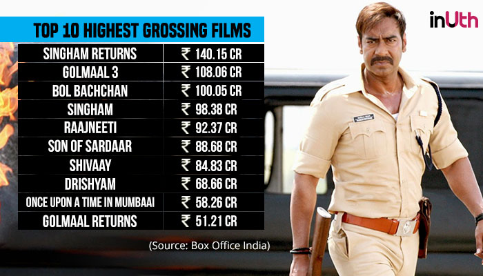 Ajay Devgn, Box Office