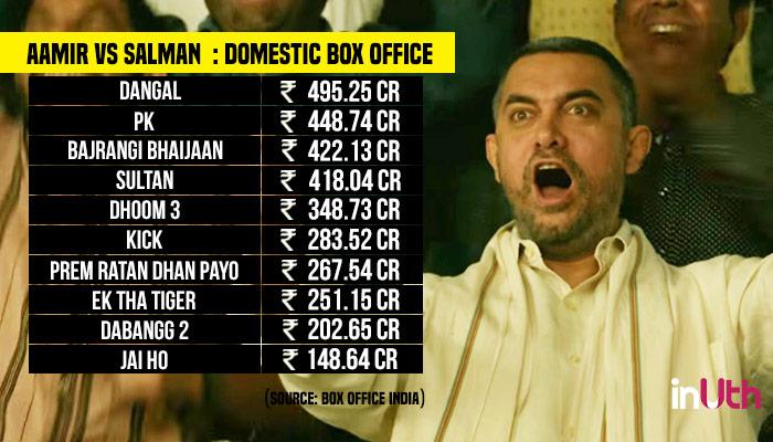 Aamir Khan, Salman Khan, Domestic Box Office