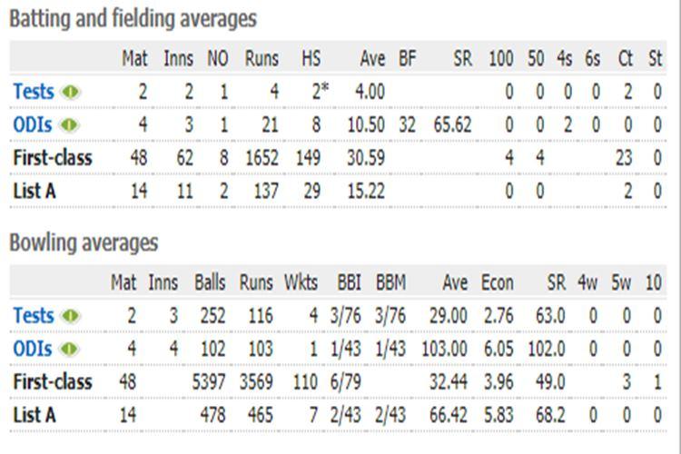 Bharath Arun statistics, Bharath Arun bowling coach, India's bowling coach