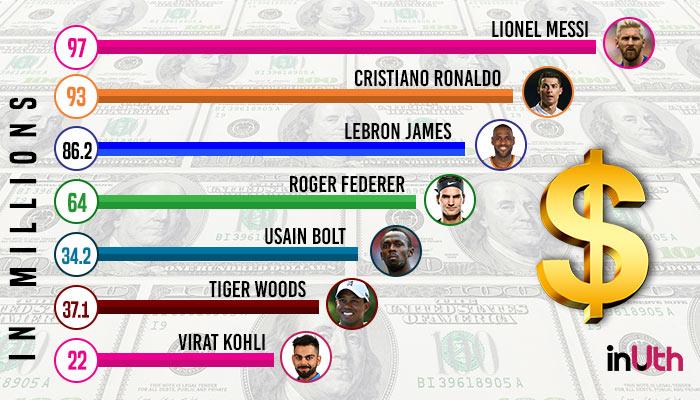 Virat Kohli salary, Cristiano Ronaldo, Lionel Messi, Roger Federer