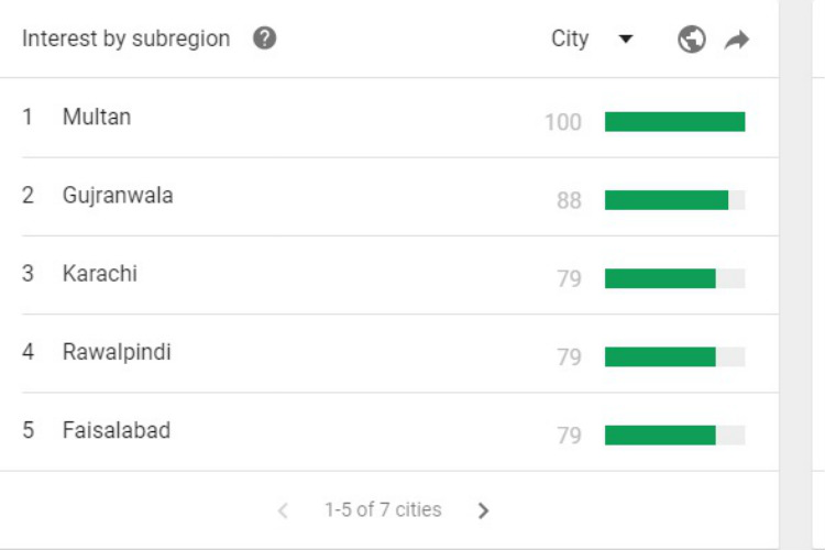 Deepika Padukone, Google Trends, Pakistan