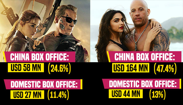 Hollywood Movies, Box Office, Opening Weekend,