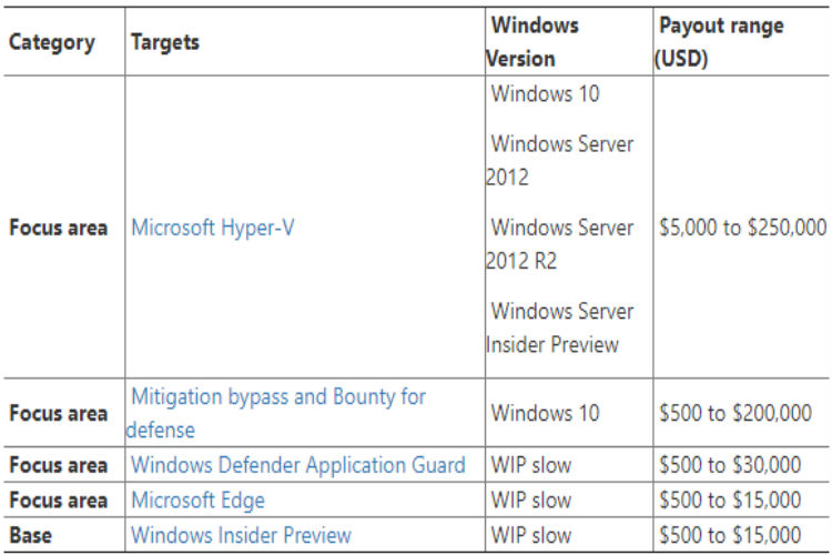 Microsoft Willing to Pay Up to $250000 for Windows Security Bugs