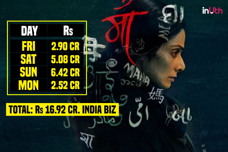 Sridevi, MOM Box Office Collection