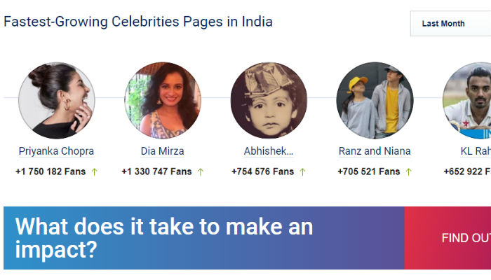 Priyanka Chopra growing fan base on Facebook