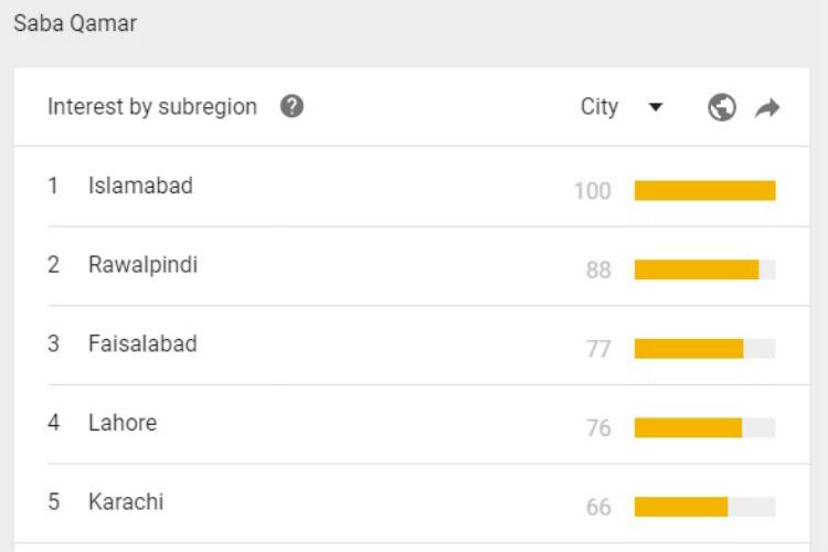 Saba Qamar, Pakistan, Google Trends