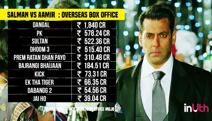 Salman Khan, Aamir Khan, Overseas Box Office