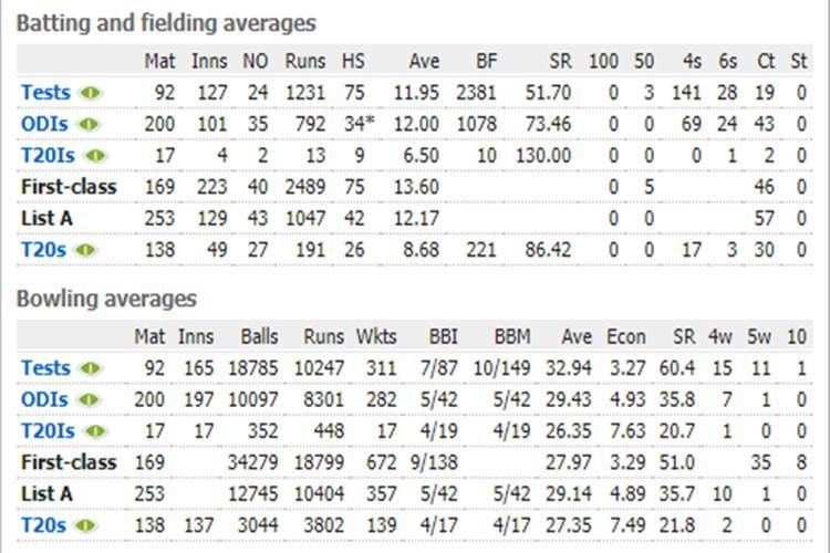 Zaheer Khan stats, India's bowling coach