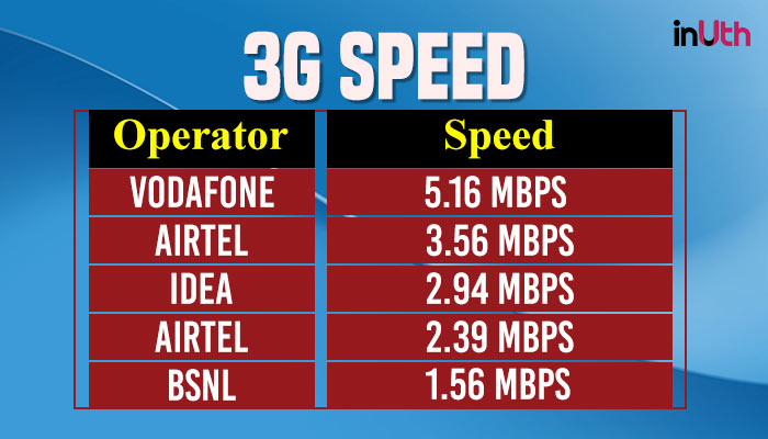 3G Data Speed