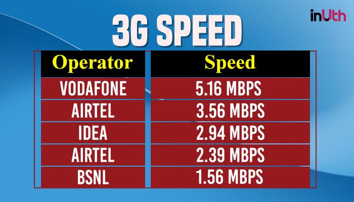 3G Data Speed