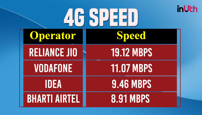 4G Data Speed