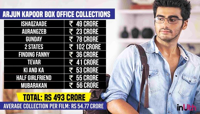Arjun Kapoor Box Office Chart