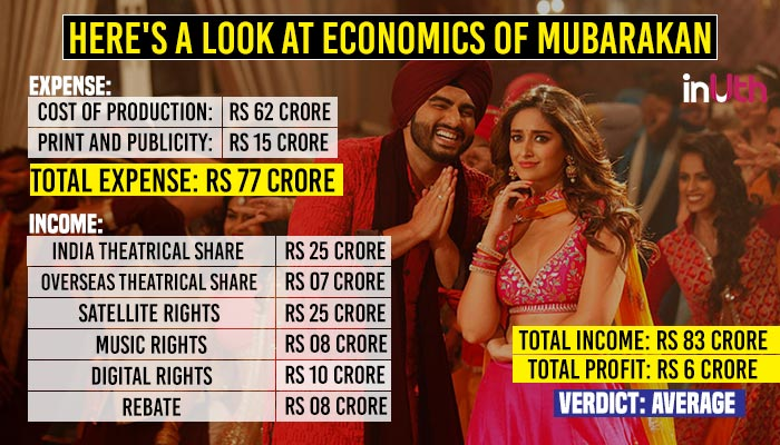Economics of Mubarakan
